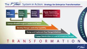 Strategy for Enterprise Transformation