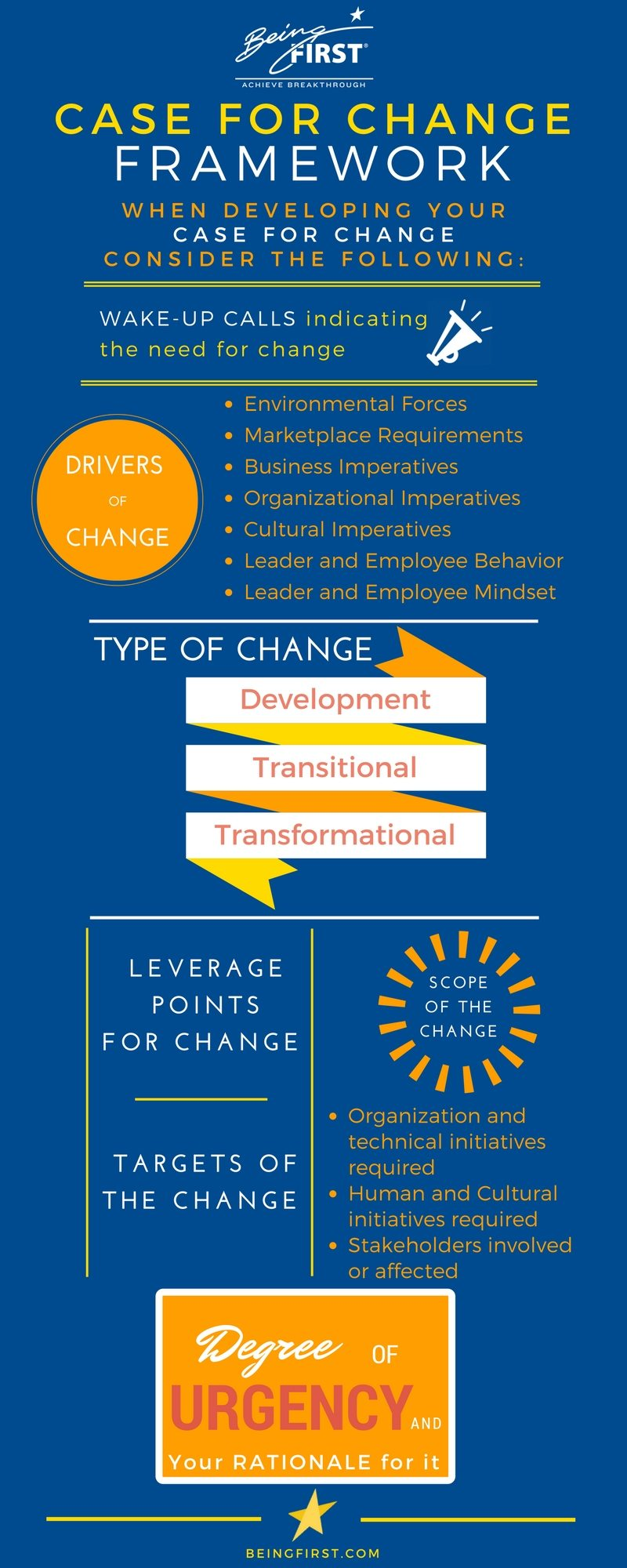 Organizational Change Tools: Infographic: Case for Change Framework