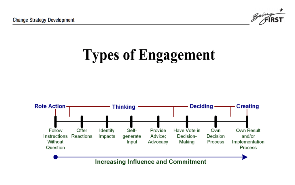 Types of Engagement: Info Sheet: Stakeholder Engagement: Opportunities, Types, and Vehicles